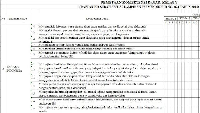 Pemetaan KD Kelas 1,2,3,4,5 Dan Kurikulum 2013 Revisi