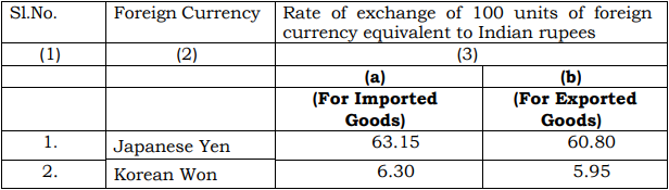 India Customs Exchange Rate Notification w.e.f. 21st March 2019