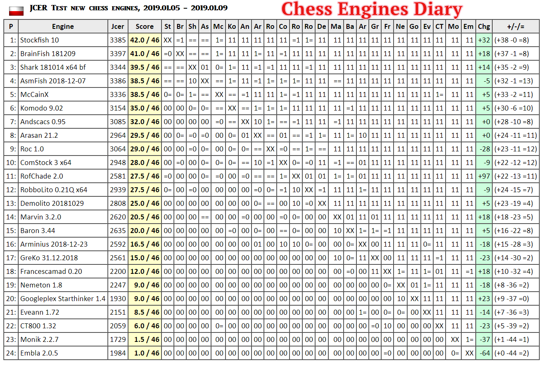 Chess Engines Diary: Stockfish 10 wins JCER Test new chess