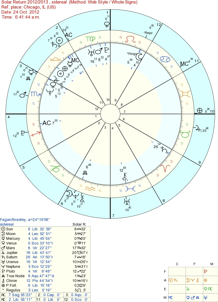 Correctly Interpreting A Sidereal Solar Return Chart