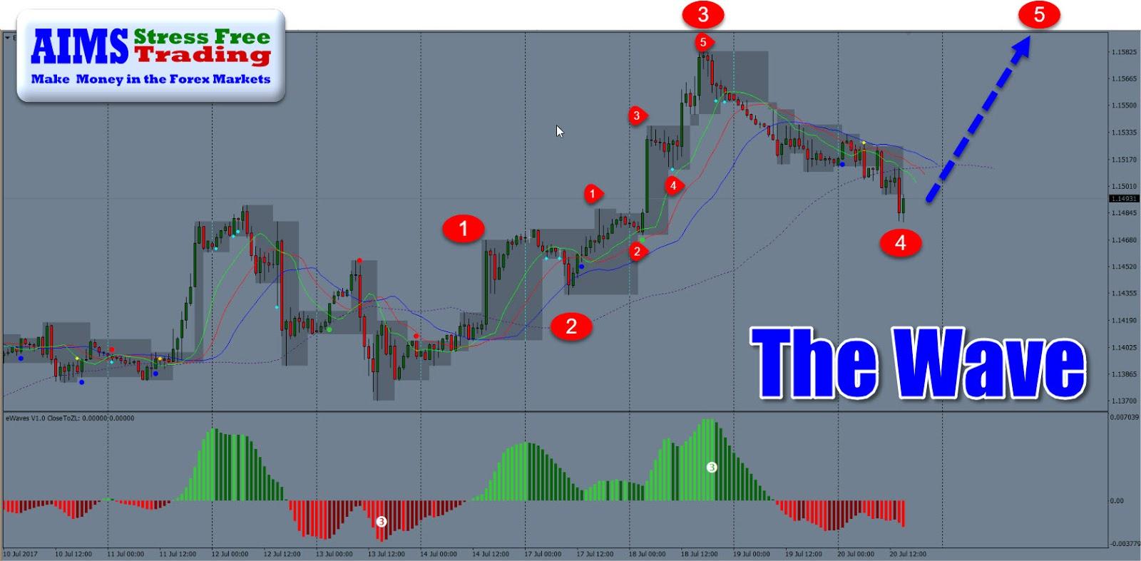 aims stress free trading pdf