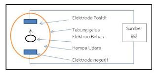 Prinsip tabung elektron