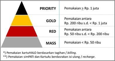 kategori tier status, tier telkomsel poin