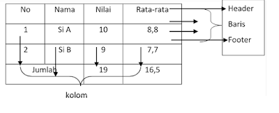 contoh unsur tabel, contoh tabel tunggal