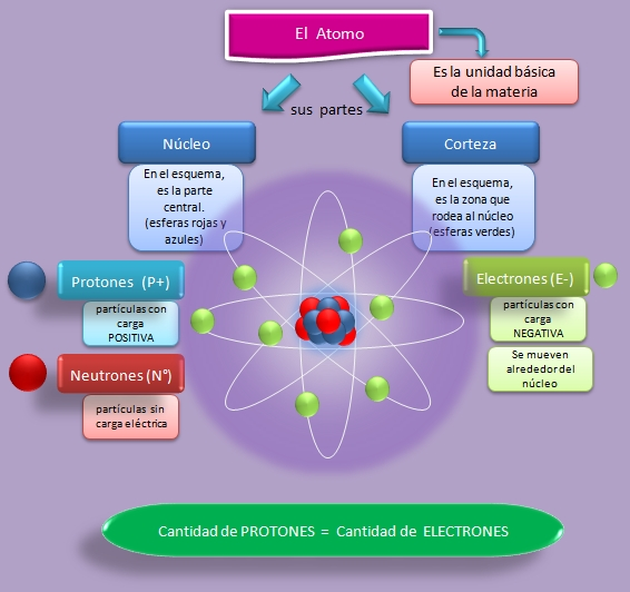 Resultado de imagen para atomo y sus partes