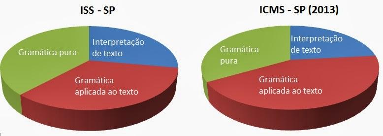 Gráficos 2 - Divisão dos tipos questões nas provas de Português