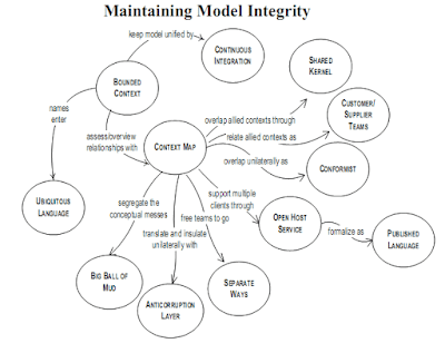 By Eric Evans - Domain Driven Design Pattern Summaries Word document dddcommunity.org, CC BY 2.5, https://commons.wikimedia.org/w/index.php?curid=9389541