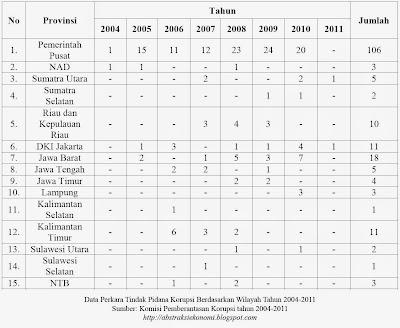 Data Perkara Tindak Pidana Korupsi Berdasarkan Wilayah Tahun 2004-2011