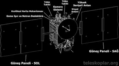dawn uzay sondası ayrıntılı özelikleri