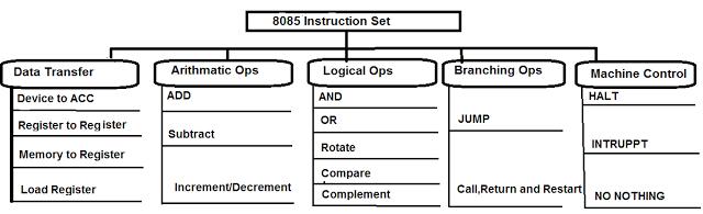 microprocessor-8085