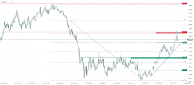 analiza-forex-usd-se-depreciaza