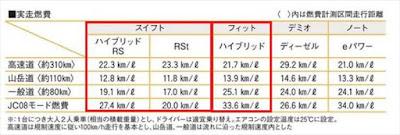 新型スイフト フィット 実燃費 比較