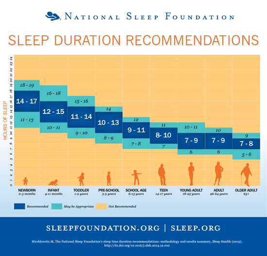 Lack of sleep and obesity is increasing in the USA. This is how much sleep is needed for newborn, infants, toddlers, children, adults.