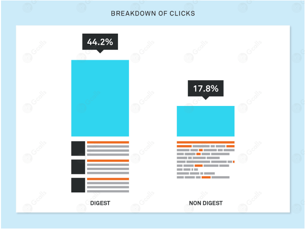 Breakdown on click