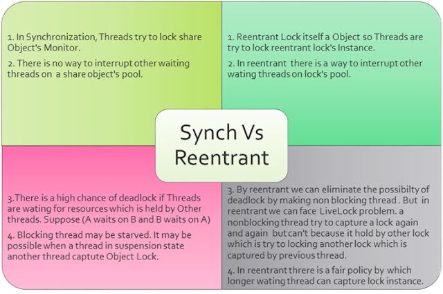 Difference between Synchronization & Reentrant lock