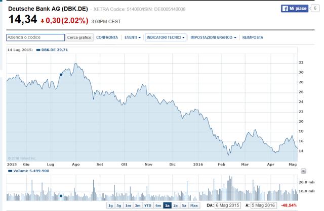 deutsche bank manipolazione mercato
