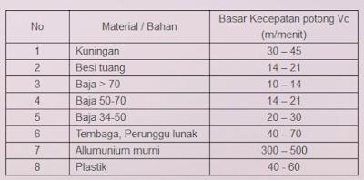 Pengertian mesin frais vertikal dan horizontal