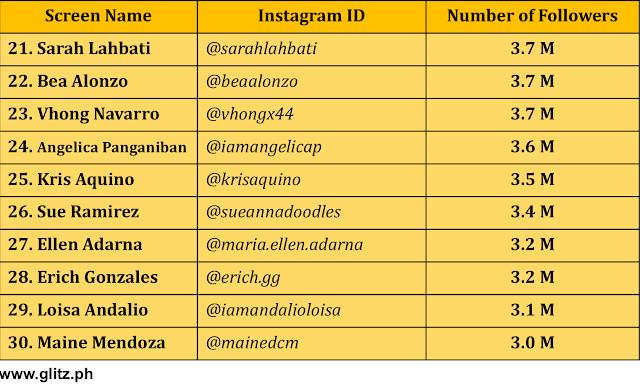 Most Followed Instagram Accoun...