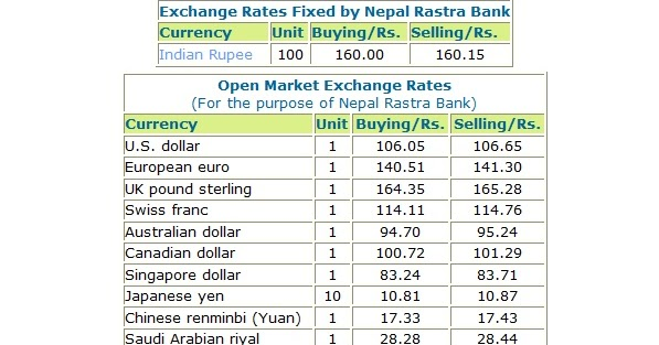 Foreign Exchange Rate Nepal Rastra Bank