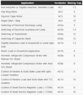 Tabel ukuran dan tipe kontaktor