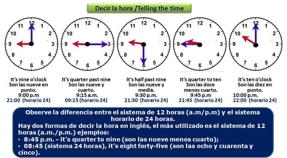 La hora en inglés / The time in English | Inglés práctico, gratis ...