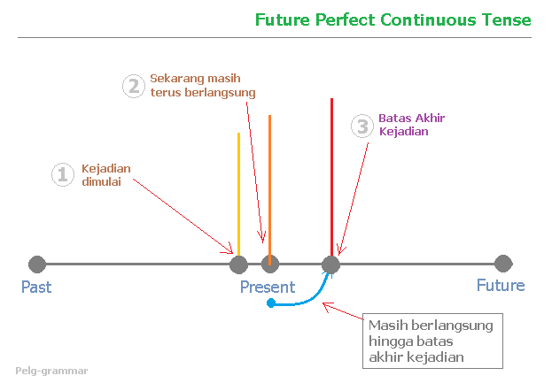 Future Perfect Continuous Tense | Pelg-grammar