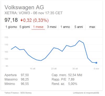 azioni volkswagen oggi