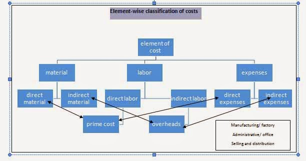 cost accounting classification of costs Tweet the fundamental principle of classification of cost depends on the purpose for which costs are required cost can be classified as follows: (1)  cost accounting.