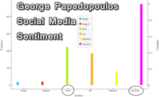 George Papadopoulos sentiment analysis big five