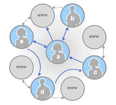 इंटरनेट का अर्थ, परिभाषा, प्रकार एवं इतिहास
