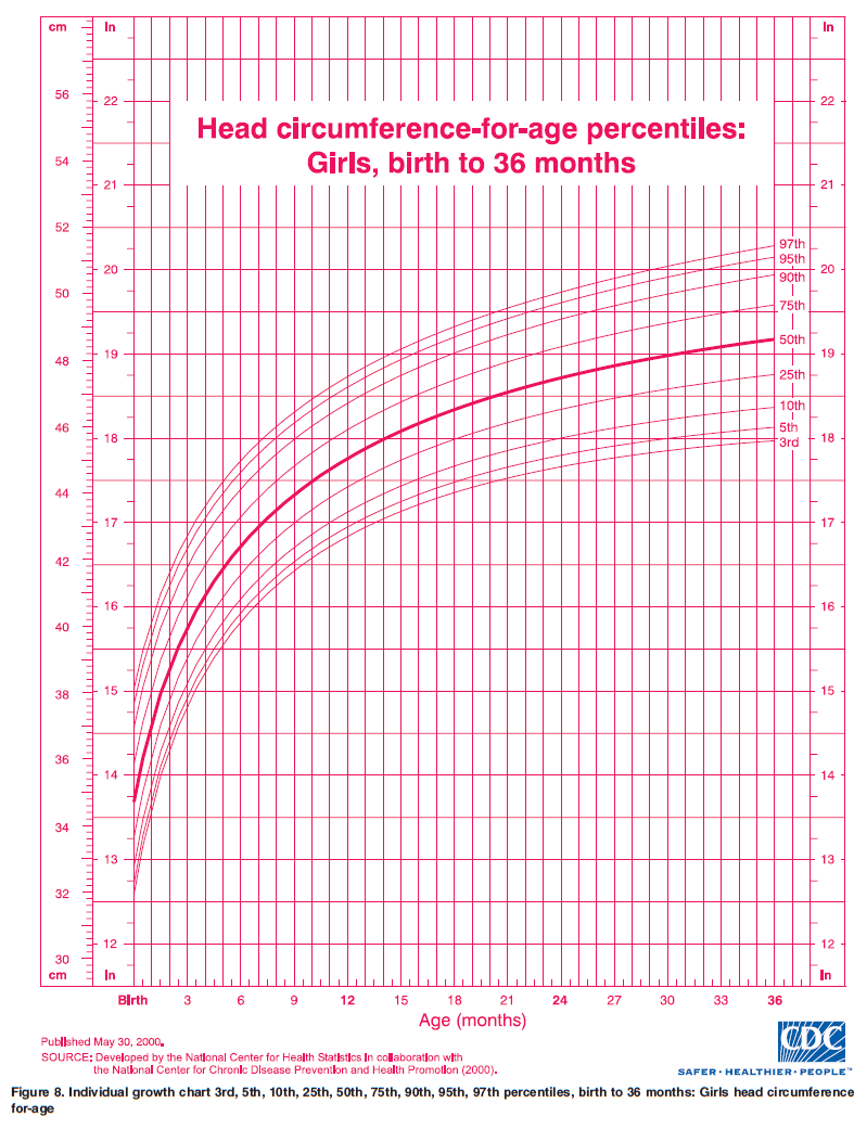 ourmedicalnotes growth chart head circumference for age girls