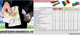 Comparație între salariile medii nete din România, Ungaria și Bulgaria