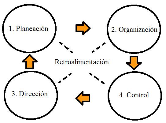 Gestion Organizacional: Interrelacion Entre Las Funciones