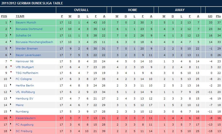 2  Bundesliga / Table, Results, Fixtures - (Football/Germany