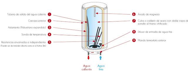 ¿Qué es y para qué sirve un Termo Eléctrico? | Cómo elegir un Termo Eléctrico | Mantenimiento + Precios