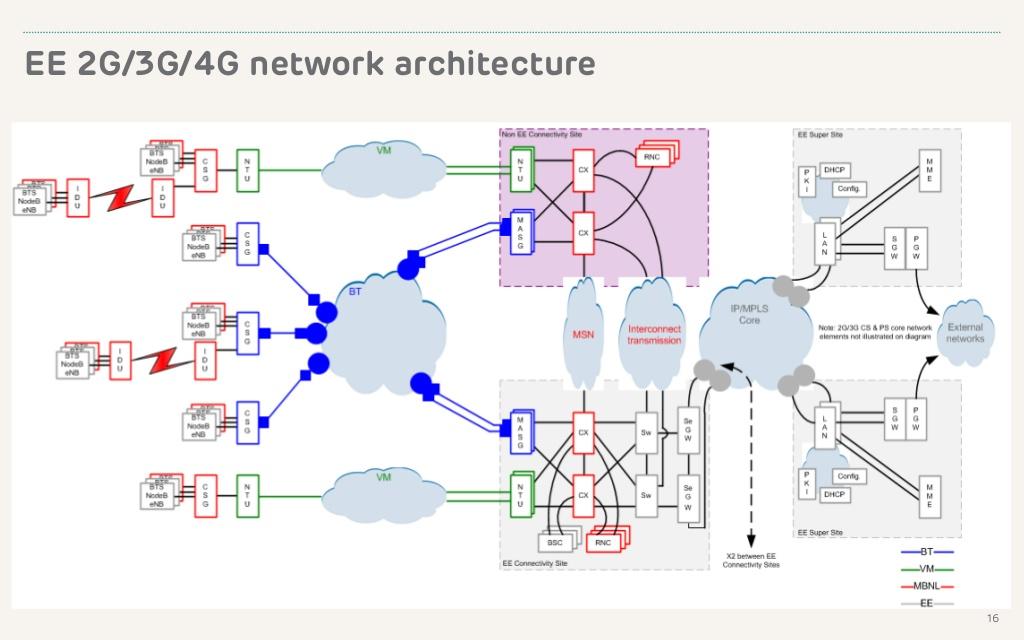 The 3g4g Blog Bt Ee