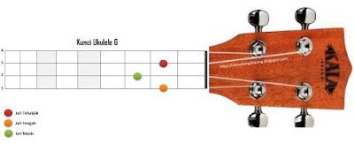 chord kunci G ukelele kentrung