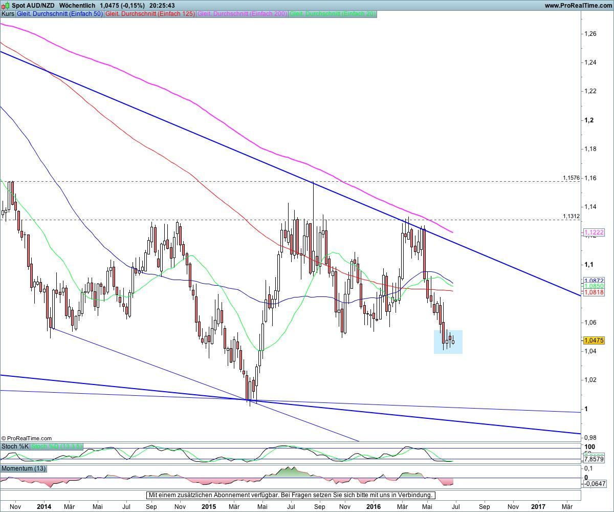 AUD NZD Chart – AUD/NZD Rate — TradingView
