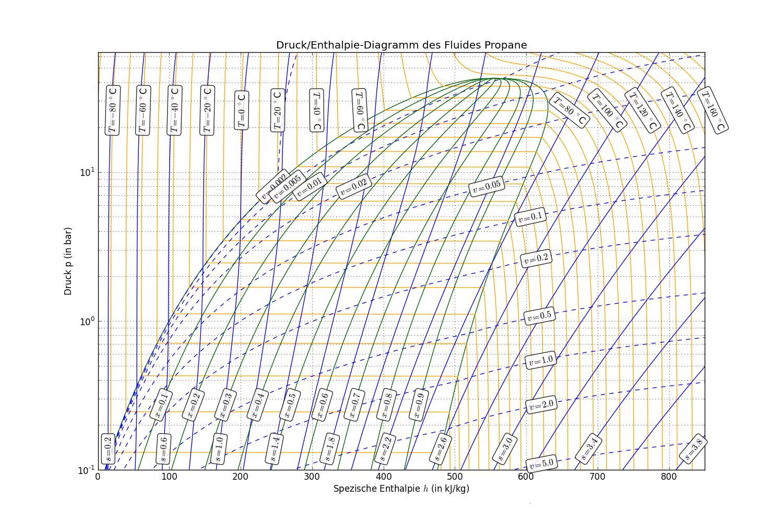 Thermodynamische Funktionen  Zustandsgr U00f6 U00dfen F U00fcr Propan  C3h8  R290