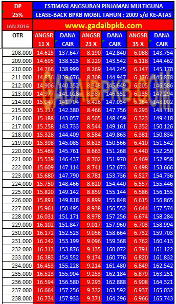 Tabel af Olympindo Finance 2009-up Simulasi Angsuran