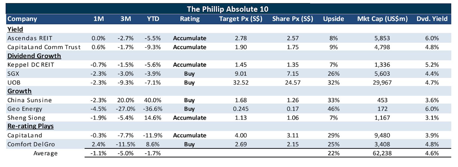 2019 The Phillip Absolute 10 | SGinvestors.io