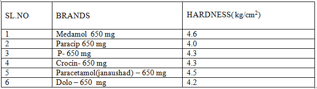 Hardness  studies of marketed paracetamol products
