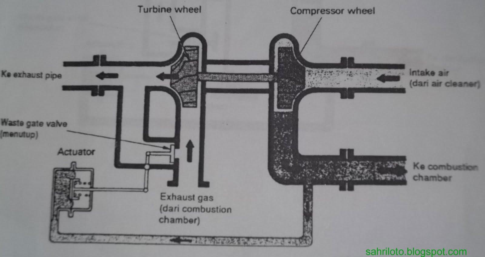 teknik mekanik otomotif: 2012