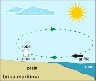 Brisa terrestre e brisa marítima.
