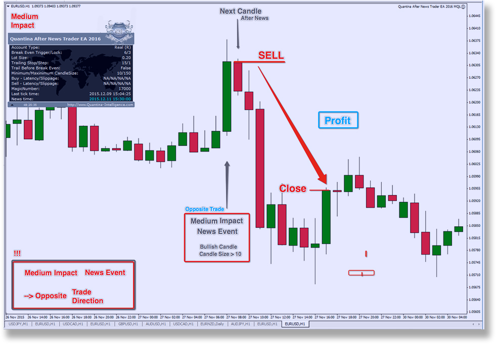 Automated news trading system