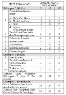 Untuk mewadahi konsep kesamaan muatan antara MA dan MAK Mata Pelajaran Madrasah Aliyah Kejuruan (MAK) Terbaru
