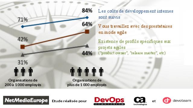 DevOps: évoluer vers une DSI agile
