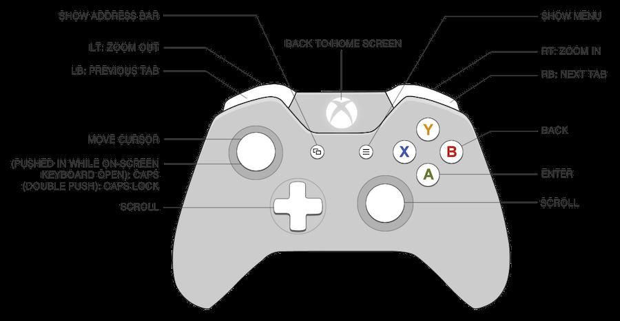 codici dei tasti del gamepap della Xbox 360