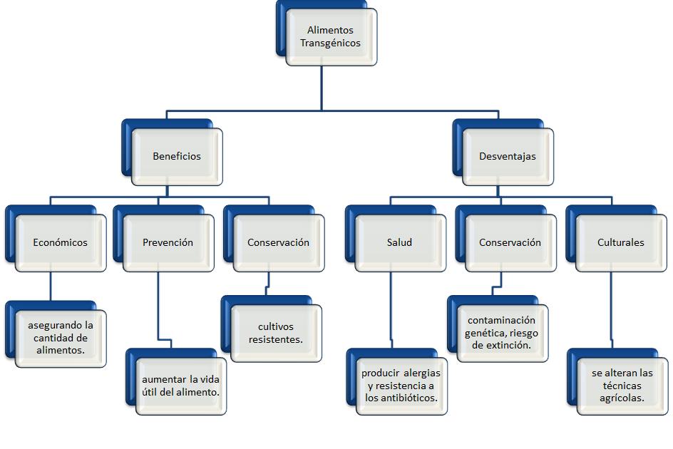 Desventajas de los alimentos transgenicos