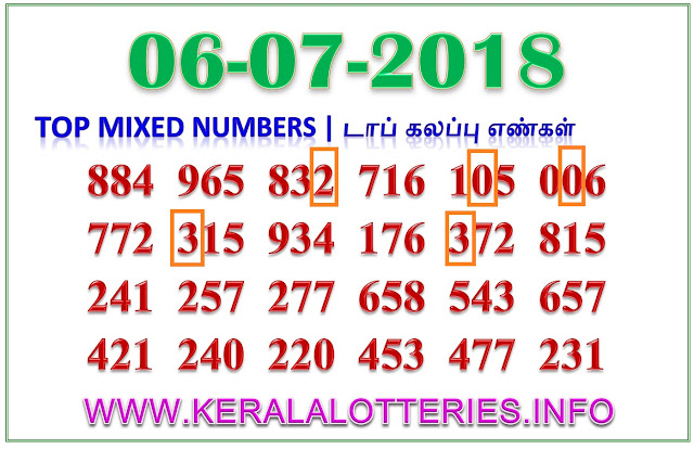 Nirmal NR 76 Mixed Numbers Kerala lottery guessing by keralalotteries